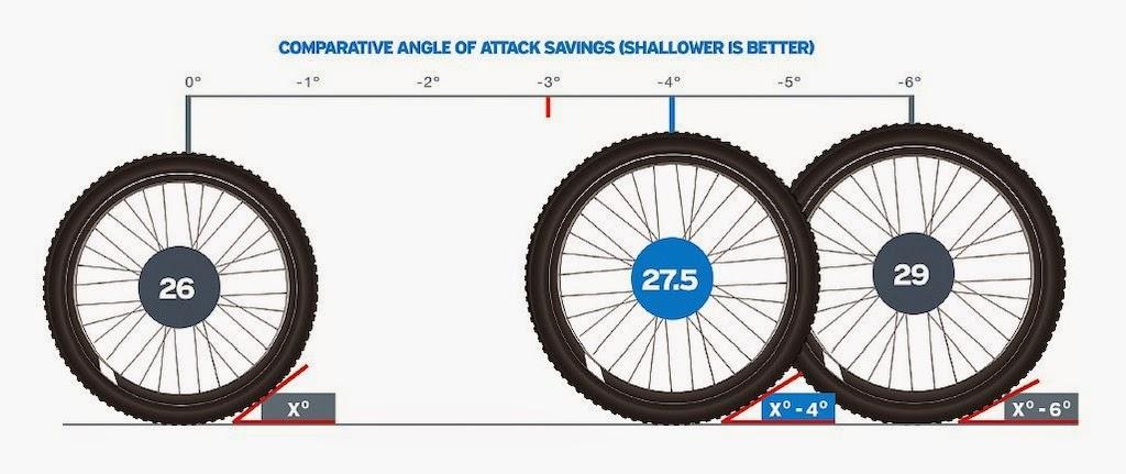 Como Escolher a Melhor Roda de MTB para sua Bike - 2020